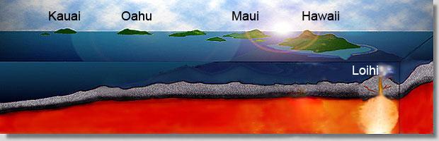 hawaii geology plate tectonics hot spot. Black Bedroom Furniture Sets. Home Design Ideas
